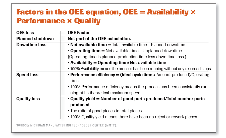 factors in OEE equation