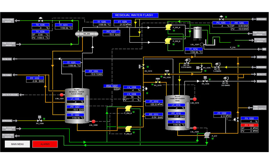 FactoryTalk View HMI screen