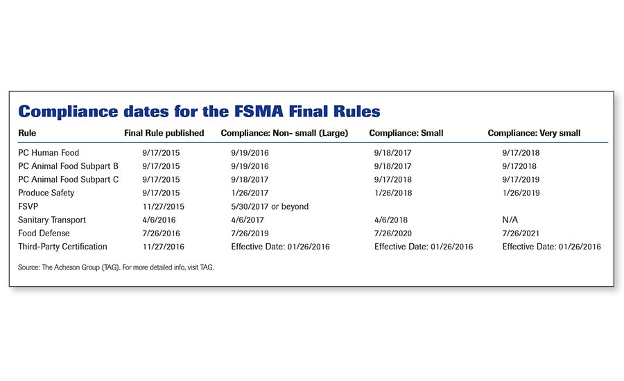 Compliance dates for FSMA final rules