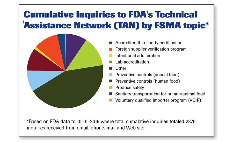 Inquiries to FDA Technical Assistance Network