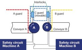 safeguard devices