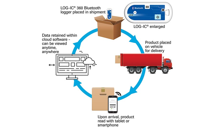 Transport Monitoring System : Automated temperature monitoring and control ensure food
