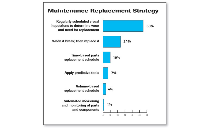 Maintenance Replacement Strategy