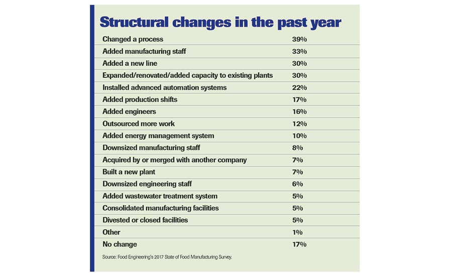 Structural Changes chart