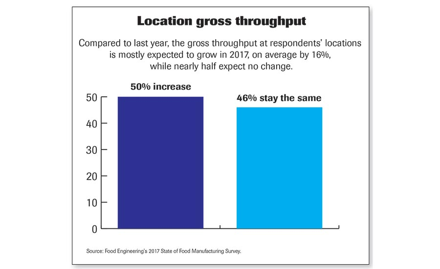 Location Gross Throughput chart