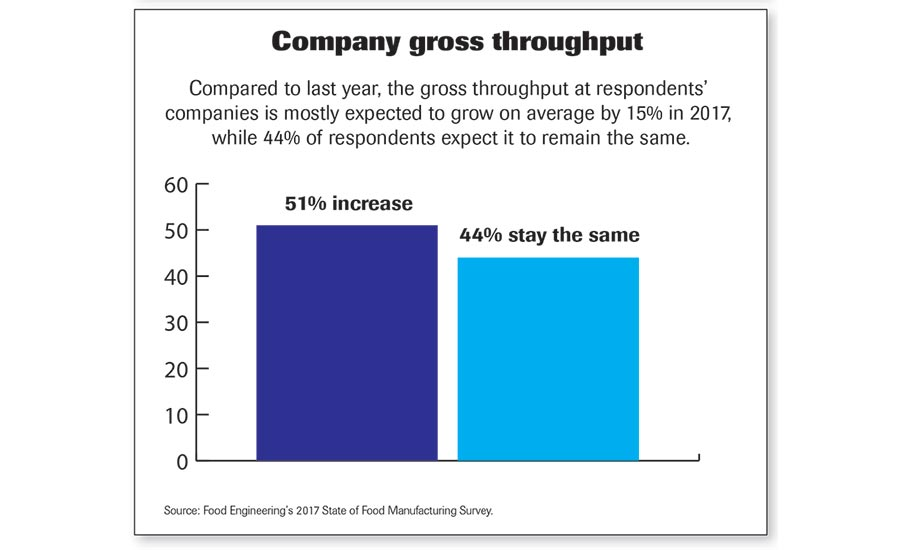 Company Gross Throughput chart