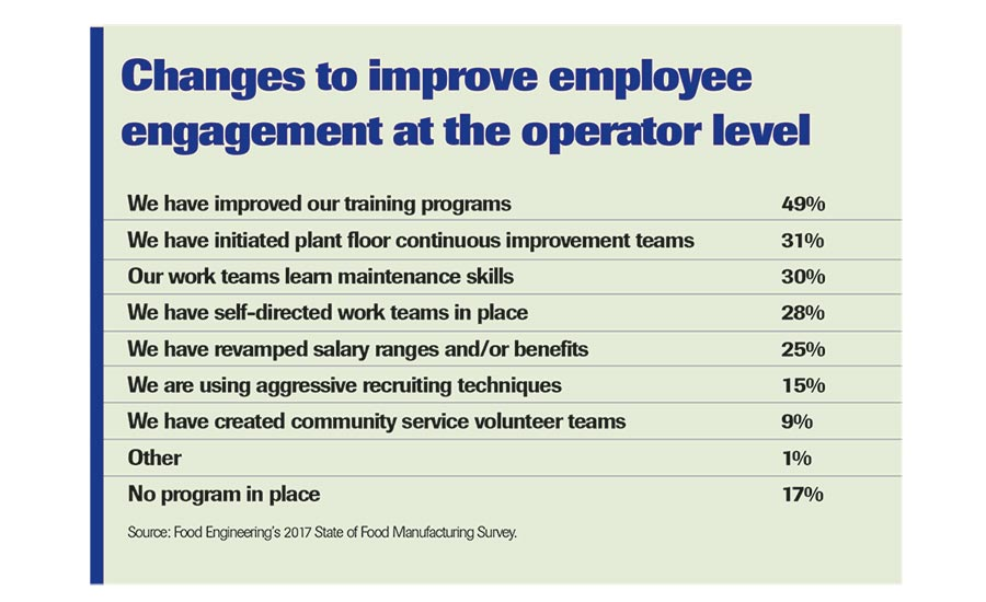 Changes to Improve Employee Engagement chart