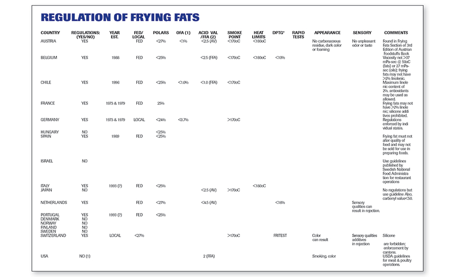Regulation of Frying Fats