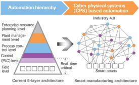 Automation Hierarchy diagram