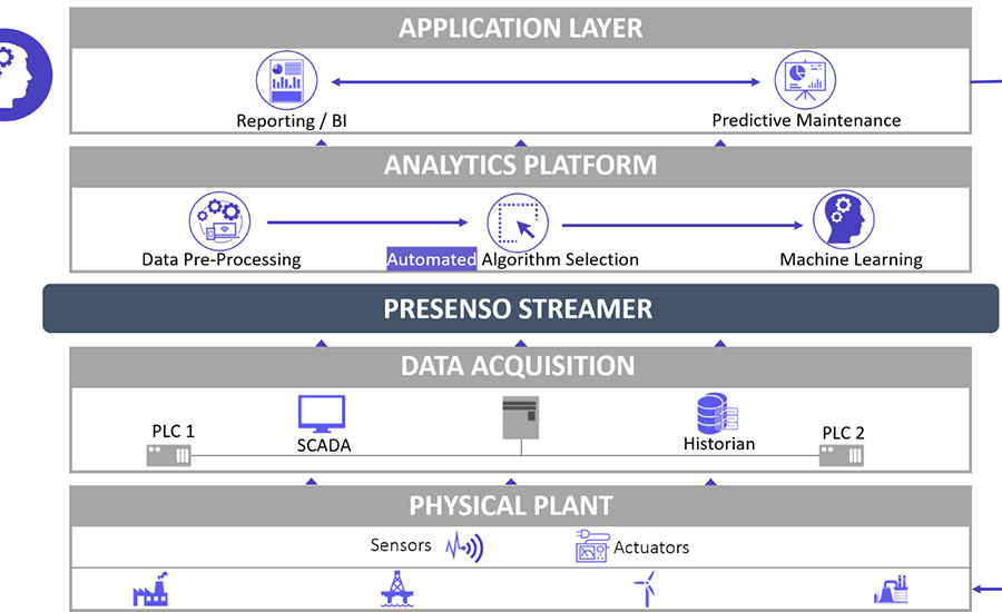 AI, IIOT help take the guesswork out of maintenance planning