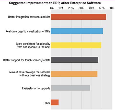 Suggested improvements to enterprise software
