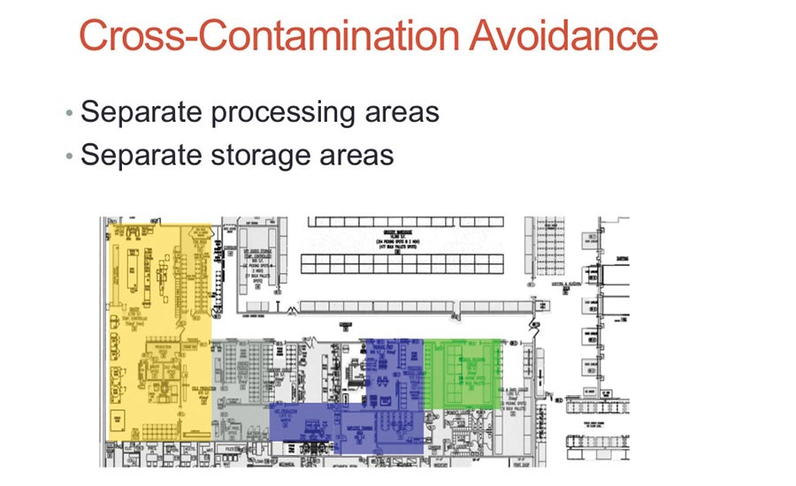 blueprint showing separate processing and storage areas