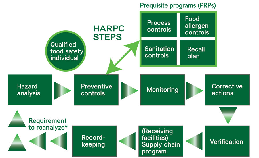 The importance of preventive controls 2018 04 25 food engineering photo courtesy of trace register fandeluxe Choice Image