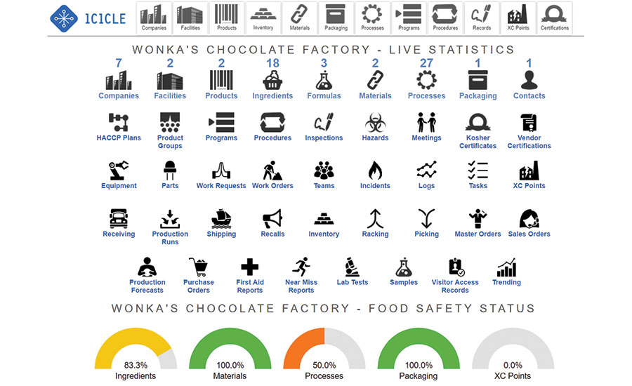 The importance of preventive controls 2018 04 25 food engineering icicle homepage fandeluxe Choice Image