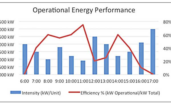 Operational Energy Performance