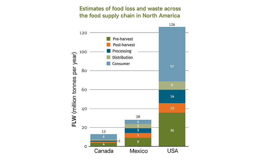 Food Loss and Waste