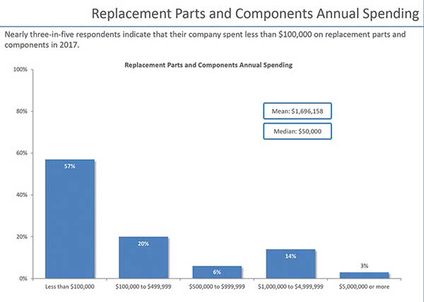 Replacement Parts and Components Annual Spending