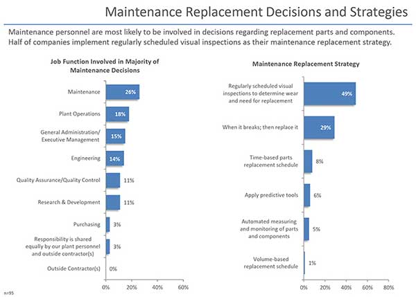 Maintenance Replacement Decisions and Strategies