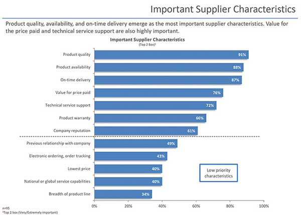 Important Supplier characteristics