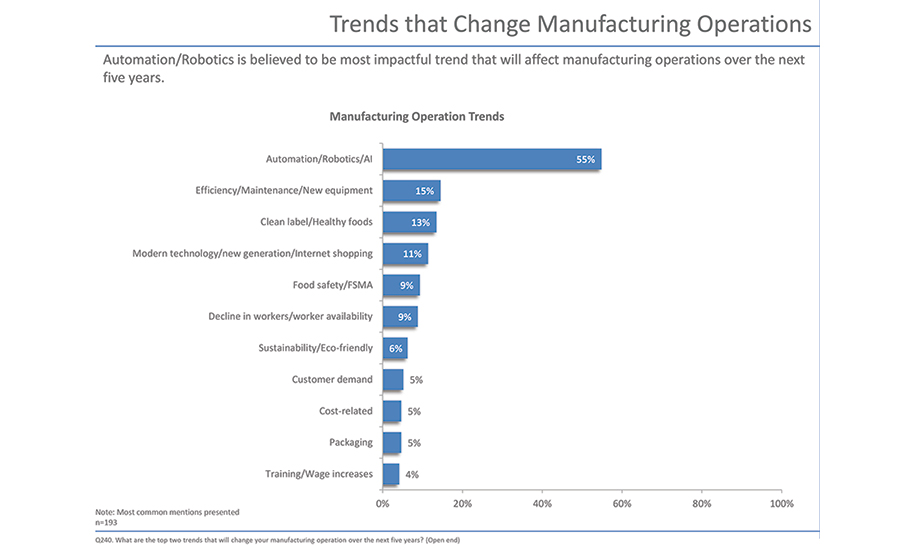 Trends that Change Manufacturing Operations