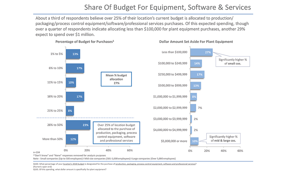 Share of Budget for Equipment, Software & Services