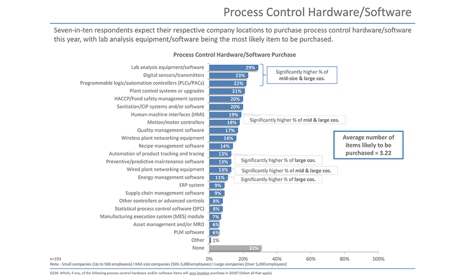 Process control hardware/software