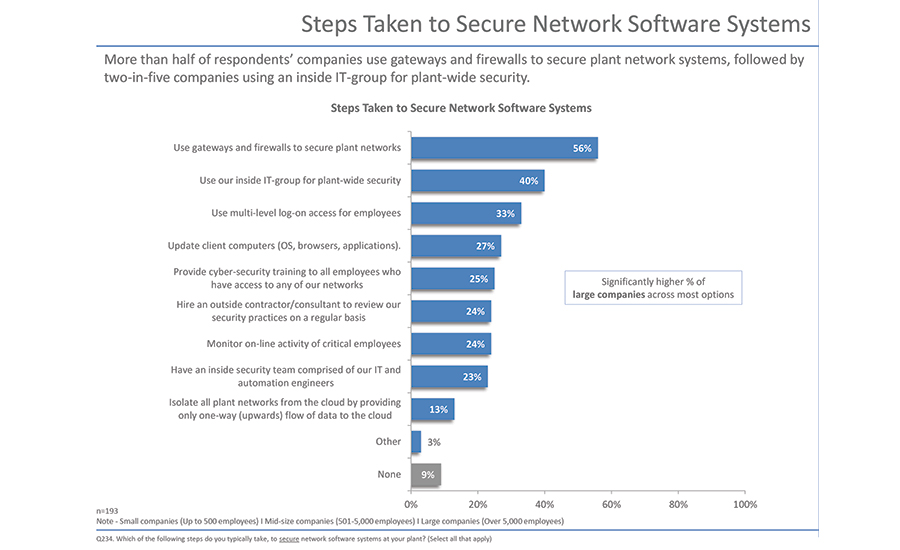 Steps Taken to Secure Network Software Systems