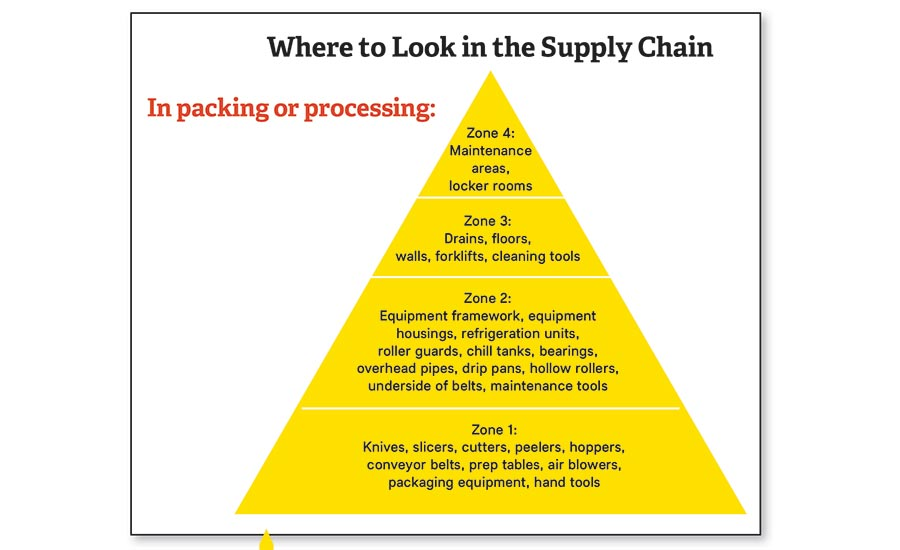 key areas to monitor in packing or processing