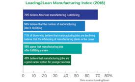 Leading2Lean Manufacturing Index 2018