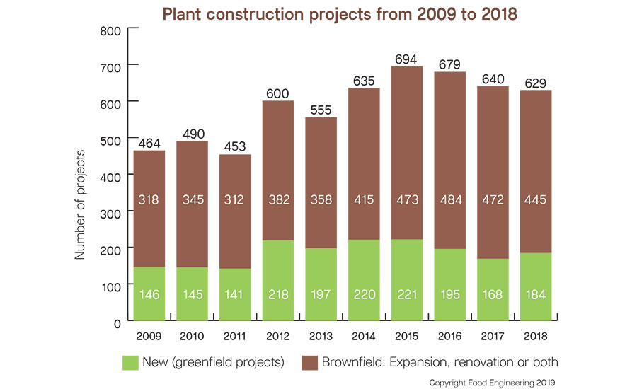 Plant construction projects from 2009 - 2018