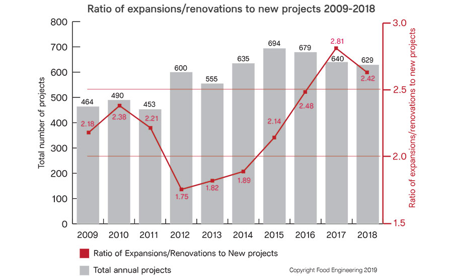 Ratio of Expansions/Renovations to New Projects 2009-2018
