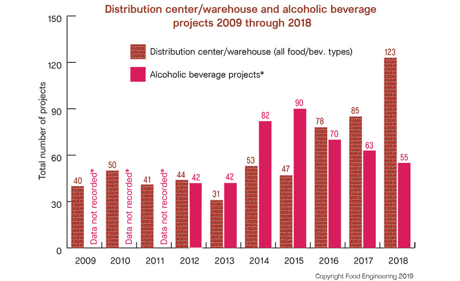 Distribution center/warehouse and alcoholic beverage projects 2009 - 2018