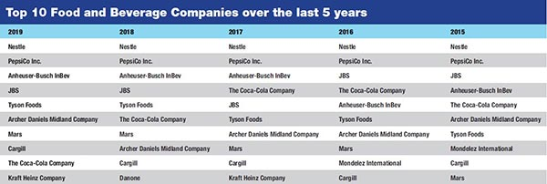 Top 10 Food & Beverage Companies Over the Last Five Years