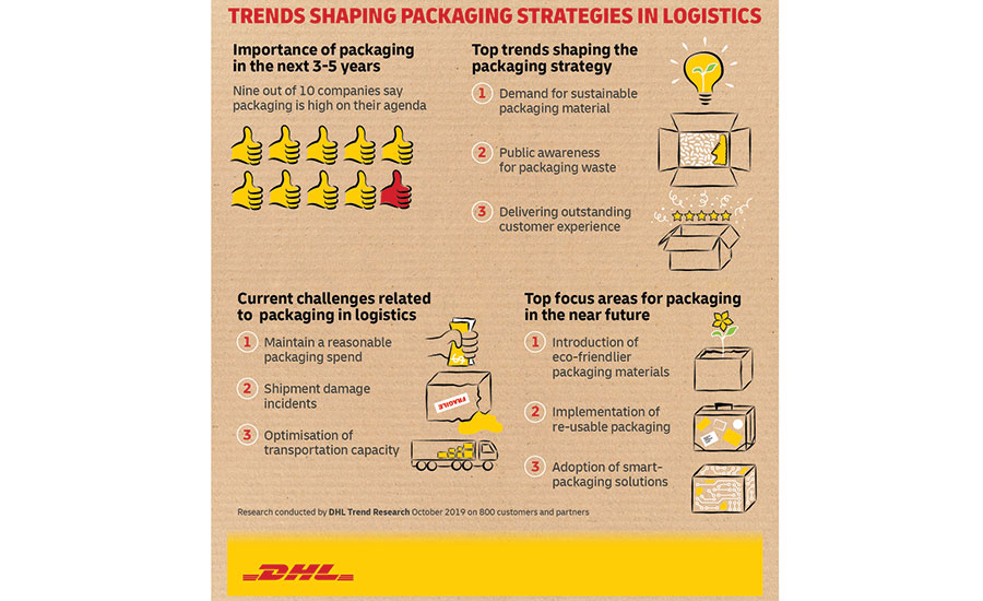 Trends shaping packaging strategies in logistics