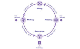 IcePoint cycle