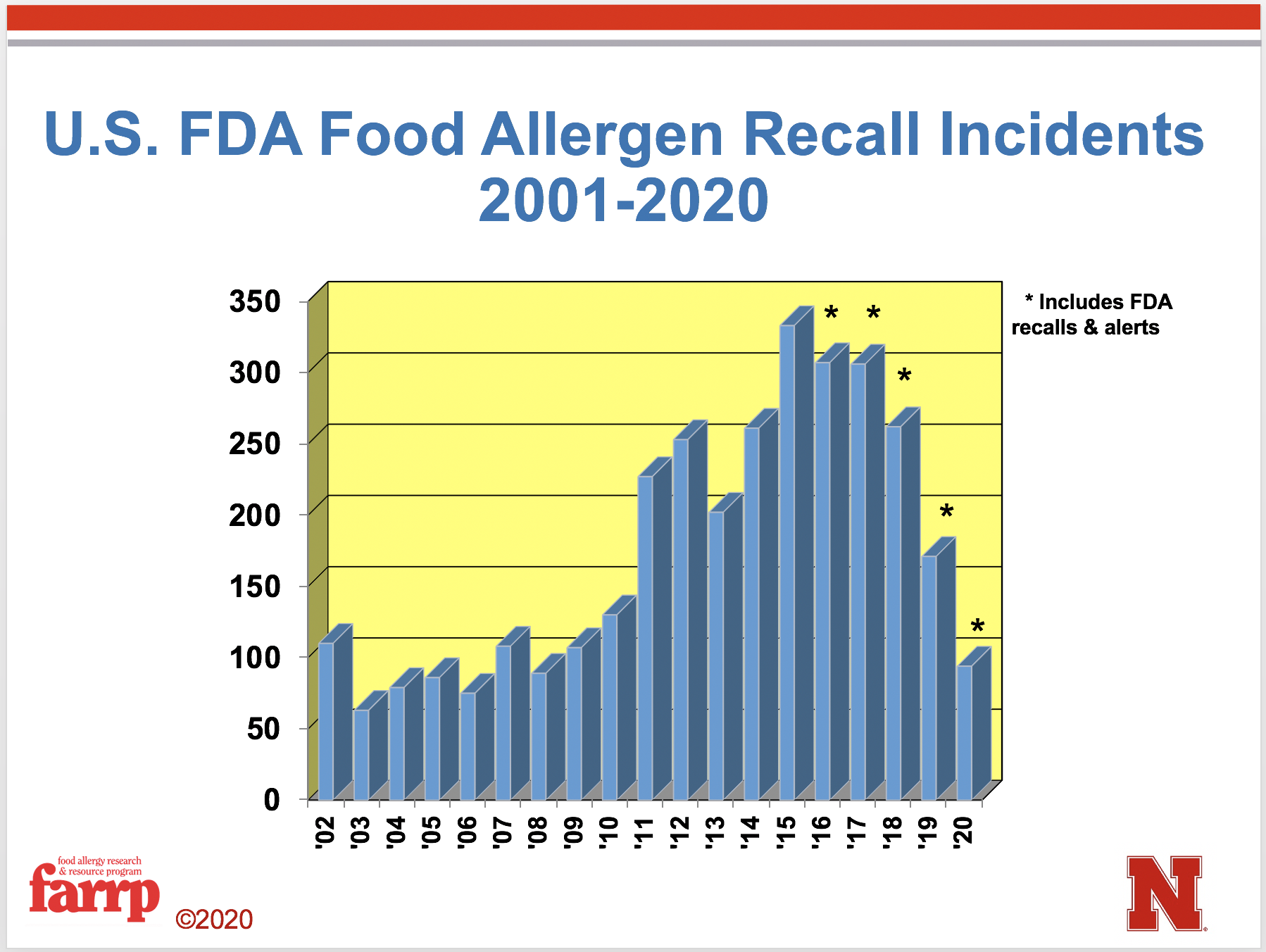 FDA Food Allergen Recall Incidents