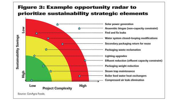 radar to prioritize sustainability elements graph