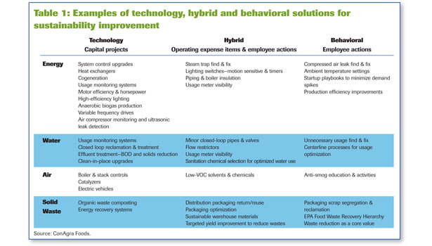 table hybrid technology behavioral water air energy