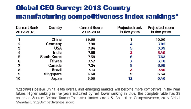global ceo survey 2013 chart food