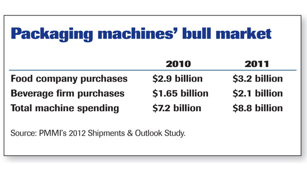 packaging machine bull market chart 2010 2011