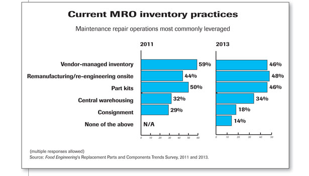Current MRO inventory practices