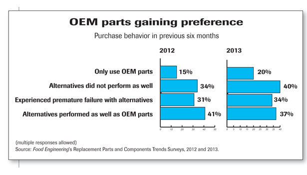OEM Parts gaining preference