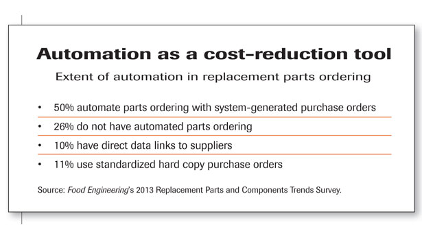 automation as a cost-reduction tool