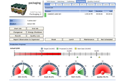 fex0313news1 Key Performance Indicators Dashboard Examples Government on oil gas, service desk, without computer examples,