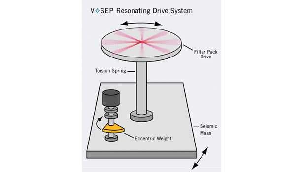 vsep resonating drive system