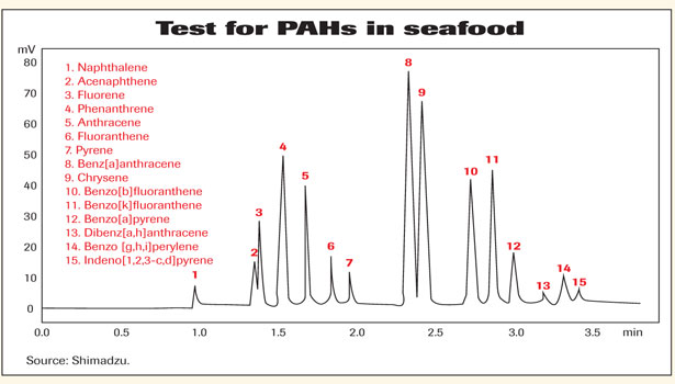 test pahs graph