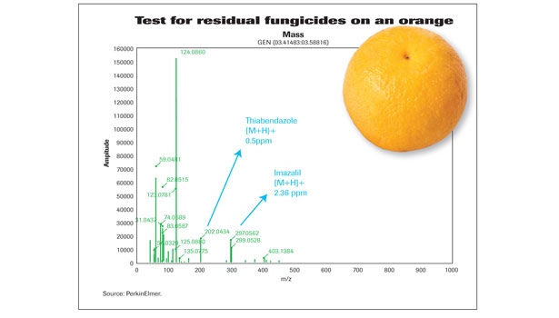 test residual fungicides graph