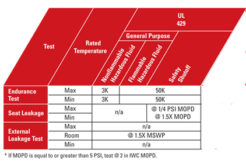 Five keys for low-temperature valve and fluid automation device selection