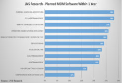 MOM software's 11 most popular applications