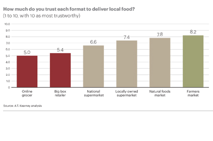 Growing consumer support for local food